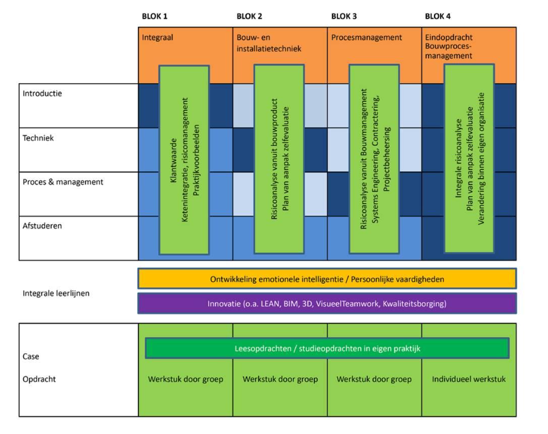 Overzicht modules en lessen SKOOB